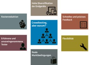 Fig.2: The six main advantages of a crowdtest (Source: adesso AG)